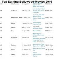 Bollywood Top Earning Movies of 2016