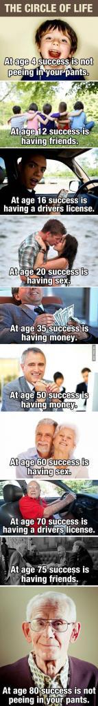 Circle of Life and Success
