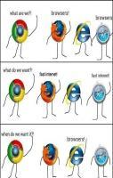 Speed of internet explorer