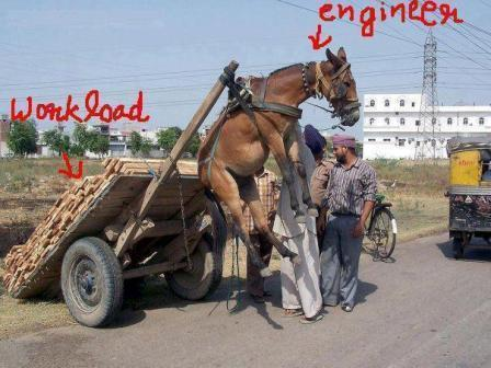 Engineer are loaded work.