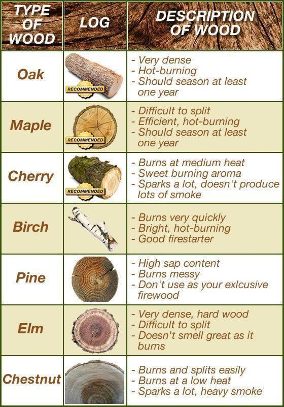 Firewood Comparison Chart .. good to know